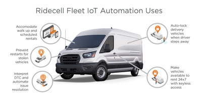 Ridecell uses IoT and automation for stolen vehicle recovery, automating DTC resolution and for creating new fleet revenue streams.