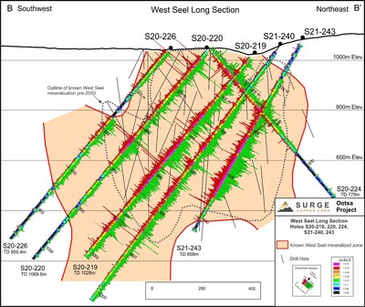 Figure 2. West Seel long section B-B' showing results for holes S20-219, 220, 224, 226, and S21-240 and 243. See Figure 1 for section location.